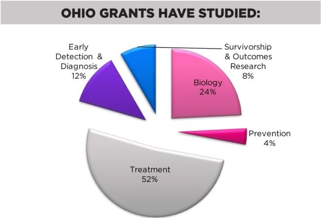oh-grants-have-studied