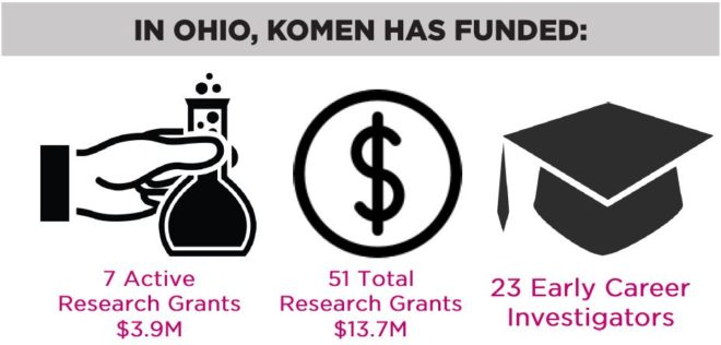 ohio-research-funding