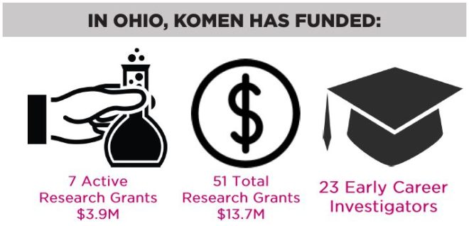 ohio-research-investment